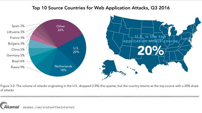 Internet-Sicherheit im dritten Quartal 2016 - IT-Nachrichten